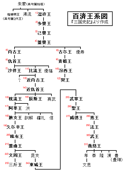 Genealogy_of_baekje